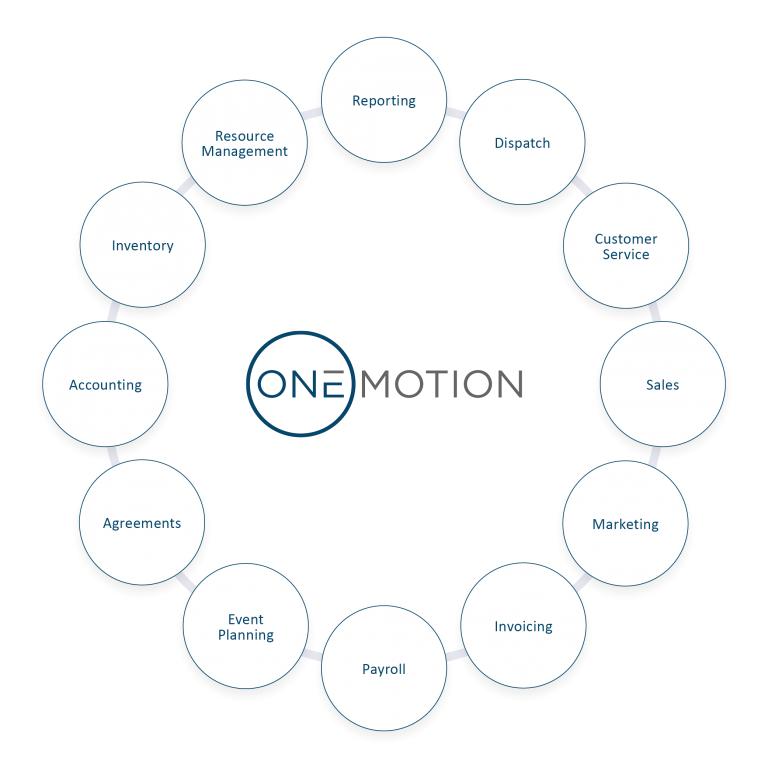 Get your business moving in OneMotion.